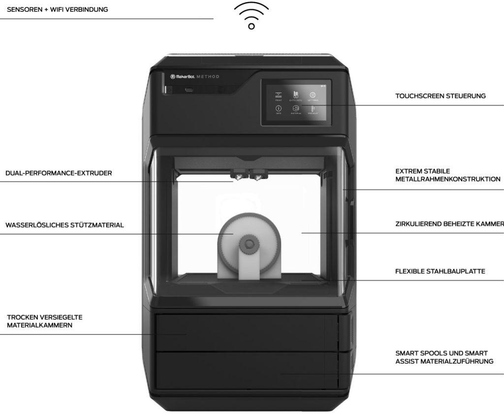 Übersicht der Merkmale des MakerBot Method