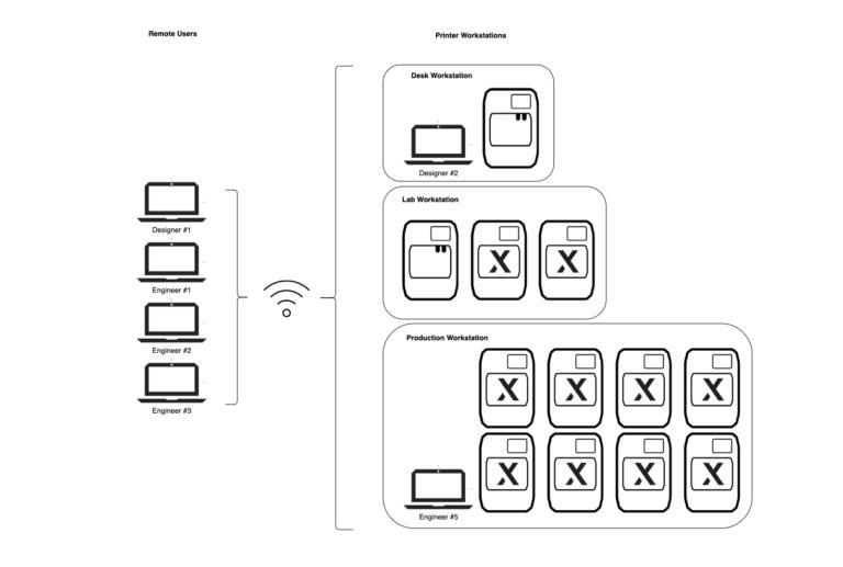Große Konektivität mit MakerBot Print für den besten 3D-Drucker der Desktop-Klasse