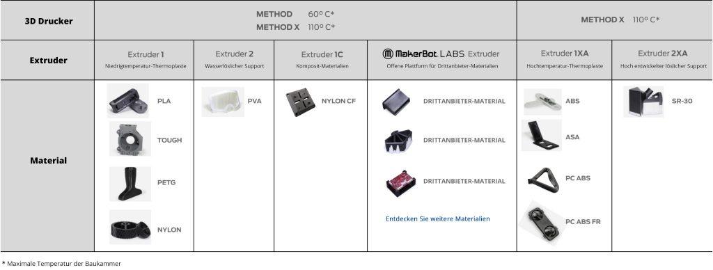 MakerBot Materialkompabilität Extruderauswahl