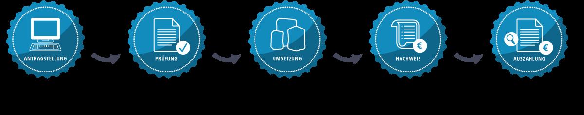"""Schaubild """"Digital Jetzt"""" Investitionsförderung"""
